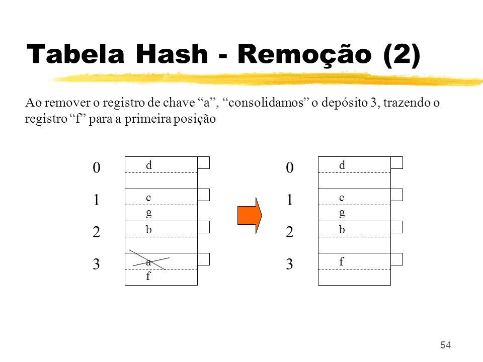 Tabela Hash - Remoção (2)
