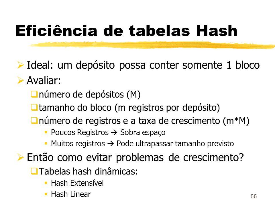 Eficiência de tabelas Hash