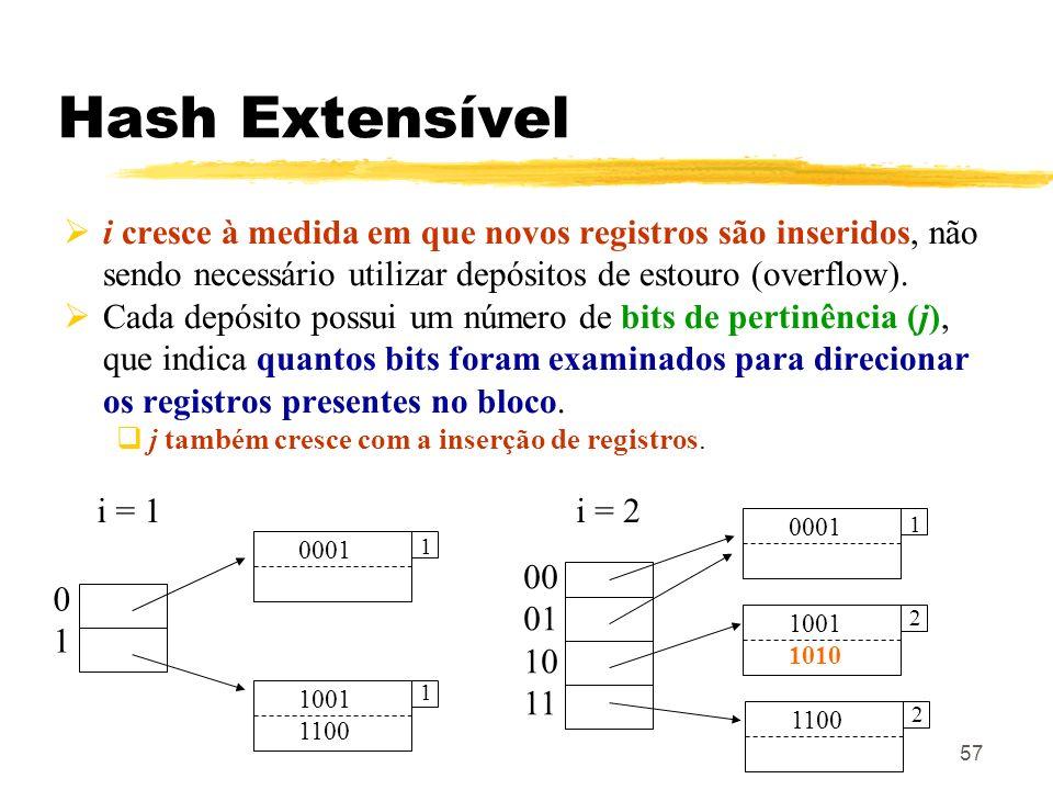 Hash Extensíveli cresce à medida em que novos registros são inseridos, não sendo necessário utilizar depósitos de estouro (overflow).