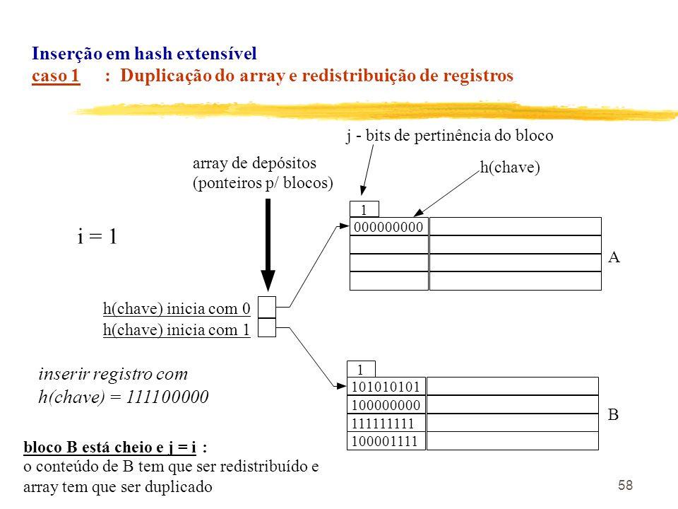 i = 1 Inserção em hash extensível caso 1