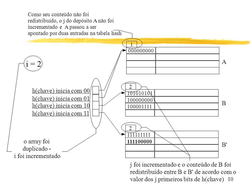 i = 2 A h(chave) inicia com 00 h(chave) inicia com 01 B