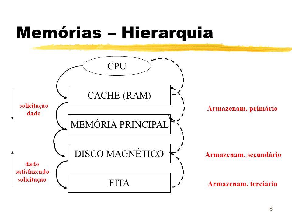 Memórias – Hierarquia CPU CACHE (RAM) MEMÓRIA PRINCIPAL