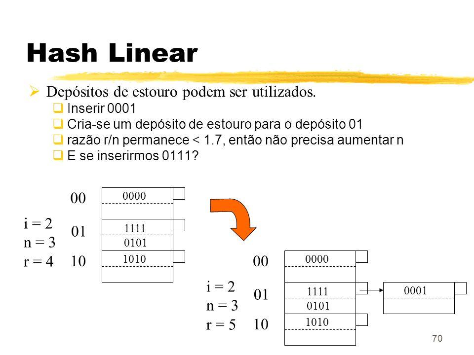 Hash Linear Depósitos de estouro podem ser utilizados. 00 i = 2 n = 3