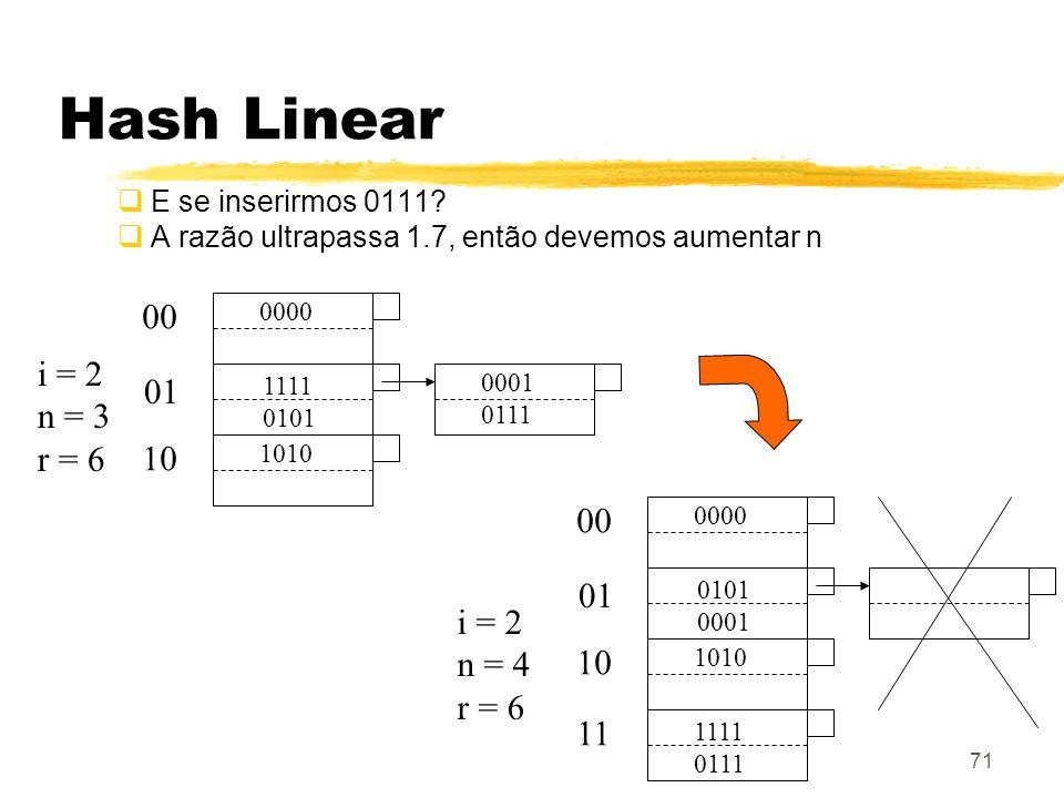Hash Linear 00 i = 2 n = 3 01 r = 6 10 00 01 i = 2 n = 4 r = 6 10 11