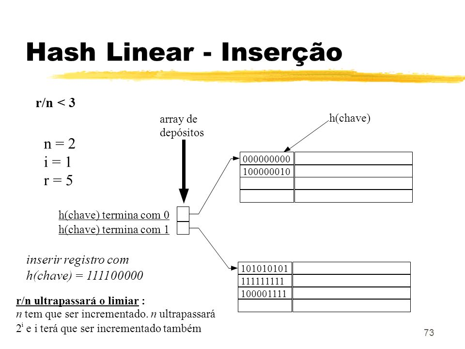 Hash Linear - Inserção n = 2 i = 1 r = 5 r/n < 3