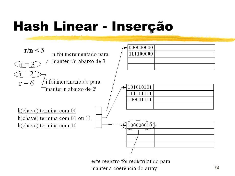 Hash Linear - Inserção
