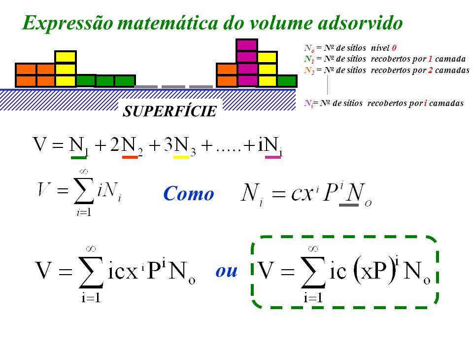 Expressão matemática do volume adsorvido
