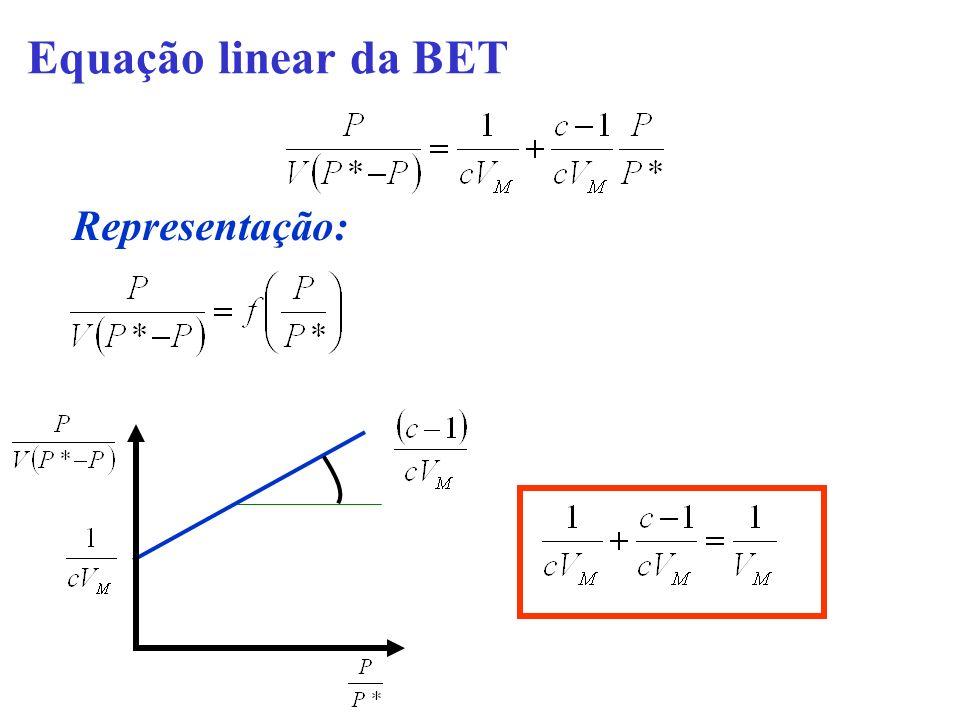 Equação linear da BET Representação: