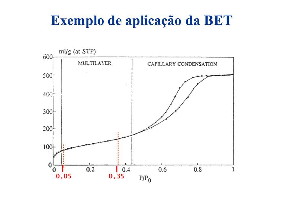 Exemplo de aplicação da BET