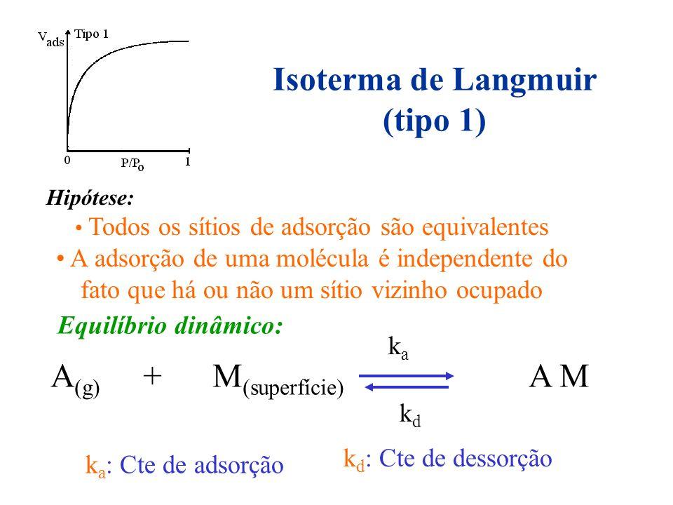 Isoterma de Langmuir (tipo 1)