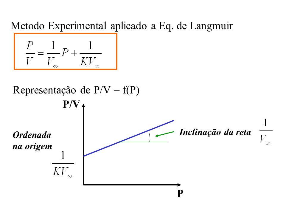 Metodo Experimental aplicado a Eq. de Langmuir