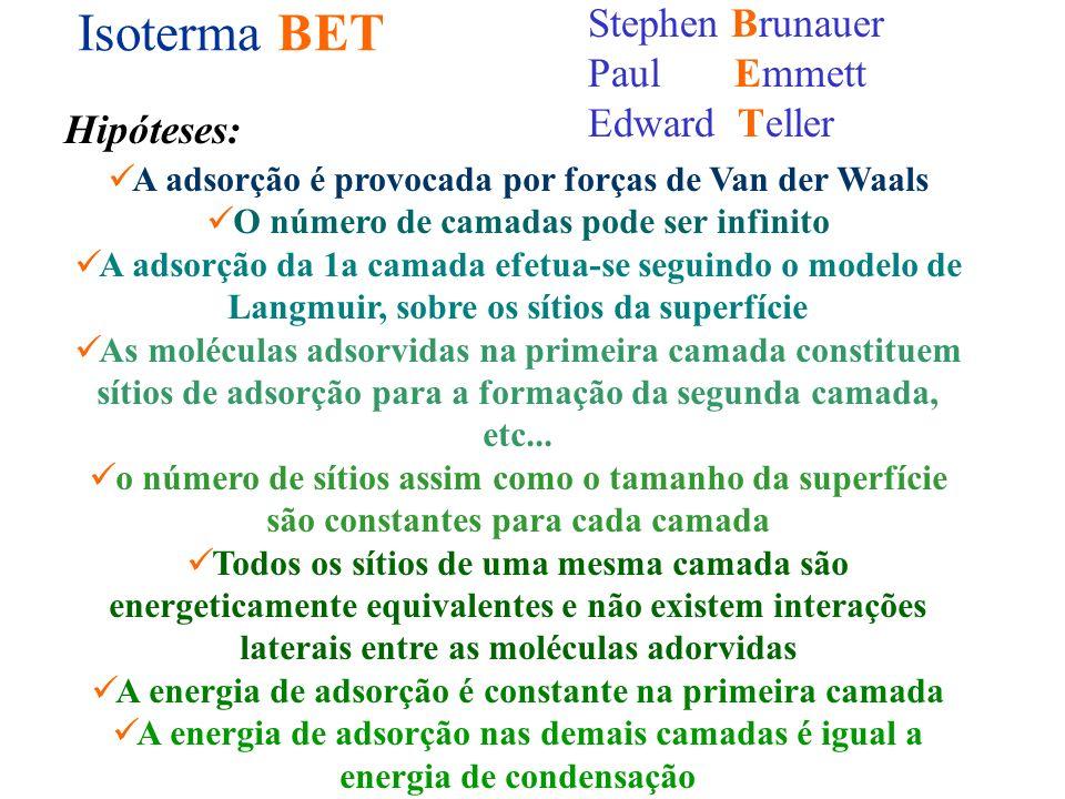 Isoterma BET Stephen Brunauer Paul Emmett Edward Teller Hipóteses: