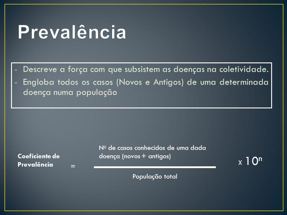 Prevalência Descreve a força com que subsistem as doenças na coletividade.