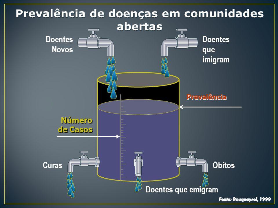 Prevalência de doenças em comunidades abertas