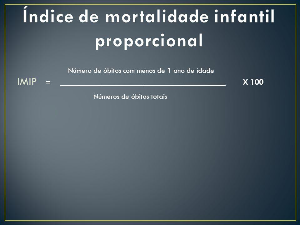 Índice de mortalidade infantil proporcional