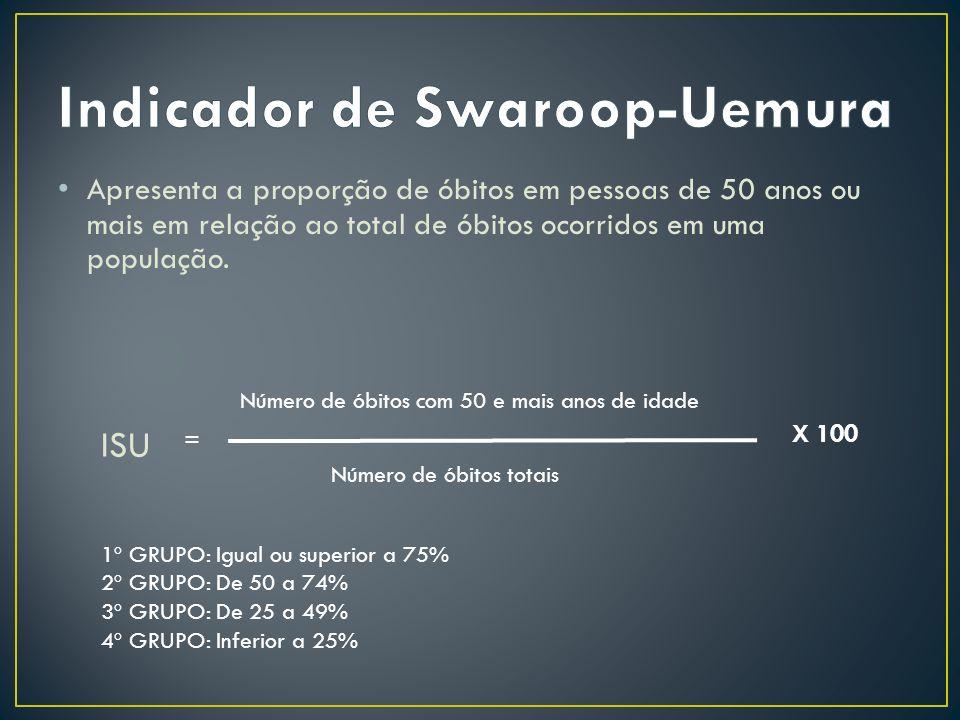 Indicador de Swaroop-Uemura