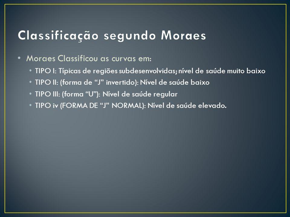 Classificação segundo Moraes