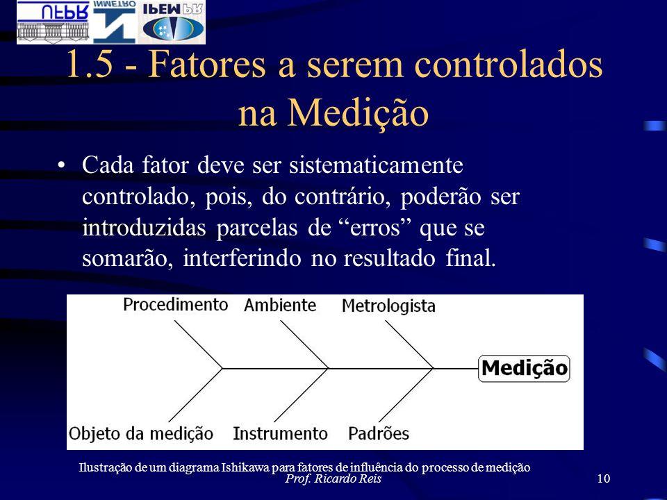 1.5 - Fatores a serem controlados na Medição