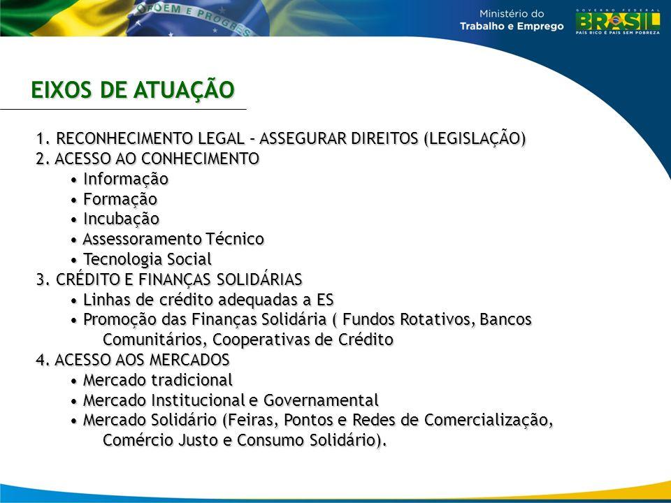 EIXOS DE ATUAÇÃO 1. RECONHECIMENTO LEGAL – ASSEGURAR DIREITOS (LEGISLAÇÃO) 2. ACESSO AO CONHECIMENTO.