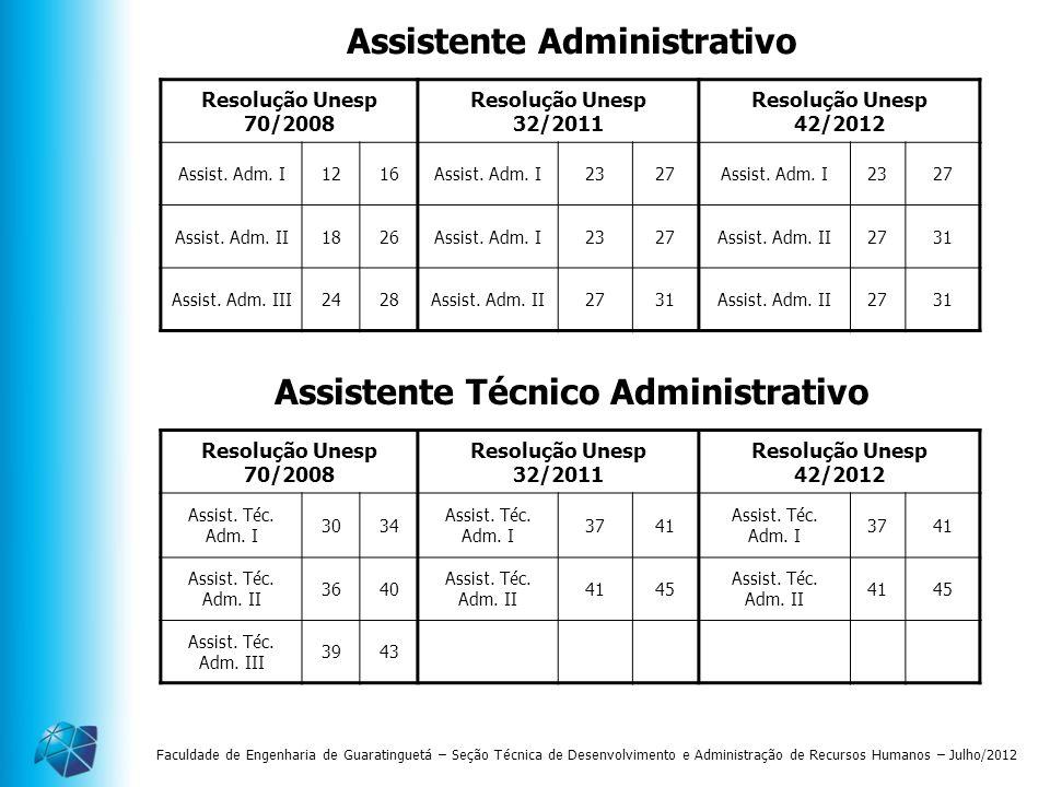 Assistente Administrativo Assistente Técnico Administrativo