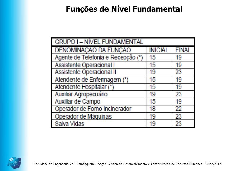 Funções de Nível Fundamental