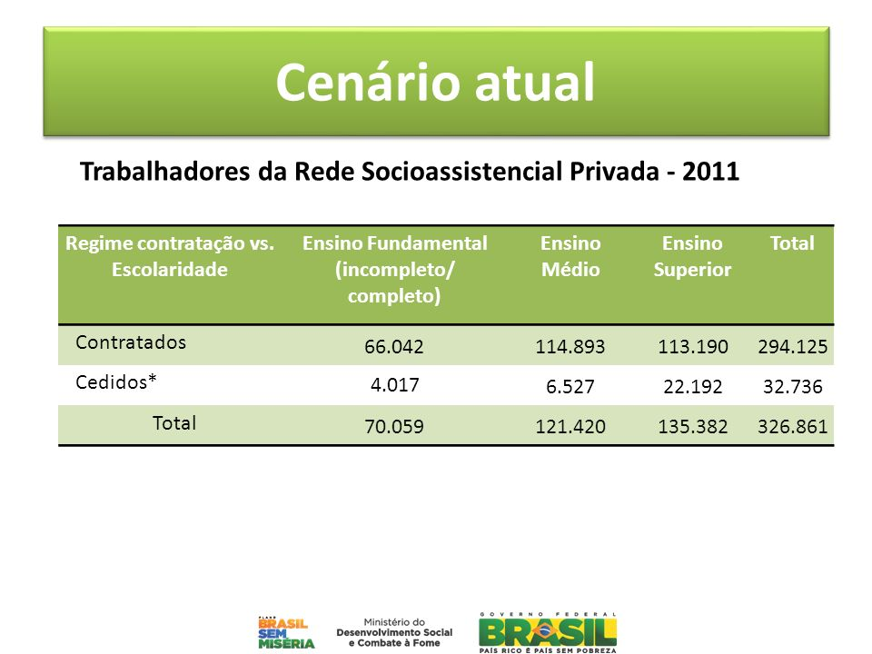 Cenário atual Trabalhadores da Rede Socioassistencial Privada - 2011