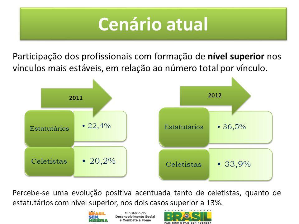 Cenário atualParticipação dos profissionais com formação de nível superior nos vínculos mais estáveis, em relação ao número total por vínculo.