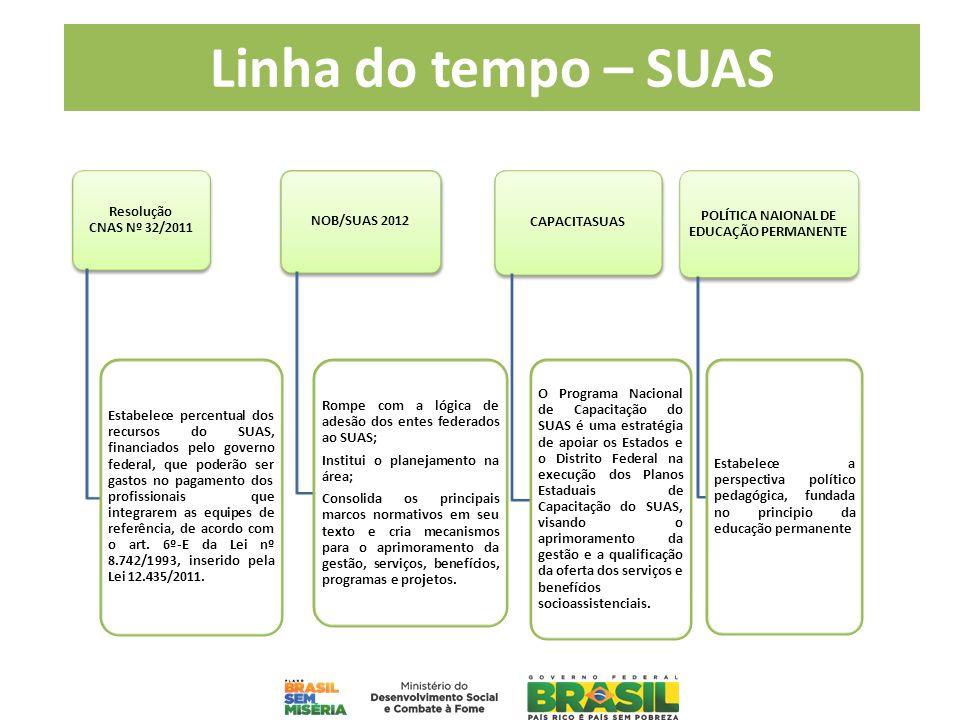 POLÍTICA NAIONAL DE EDUCAÇÃO PERMANENTE