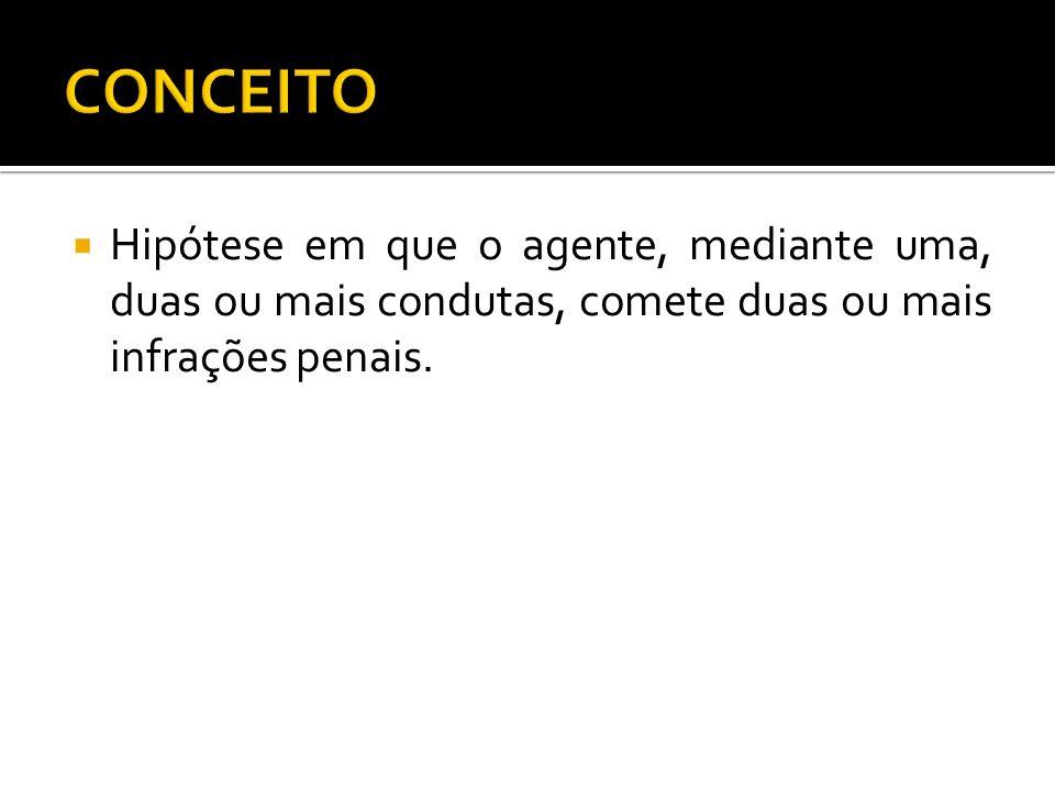 CONCEITOHipótese em que o agente, mediante uma, duas ou mais condutas, comete duas ou mais infrações penais.