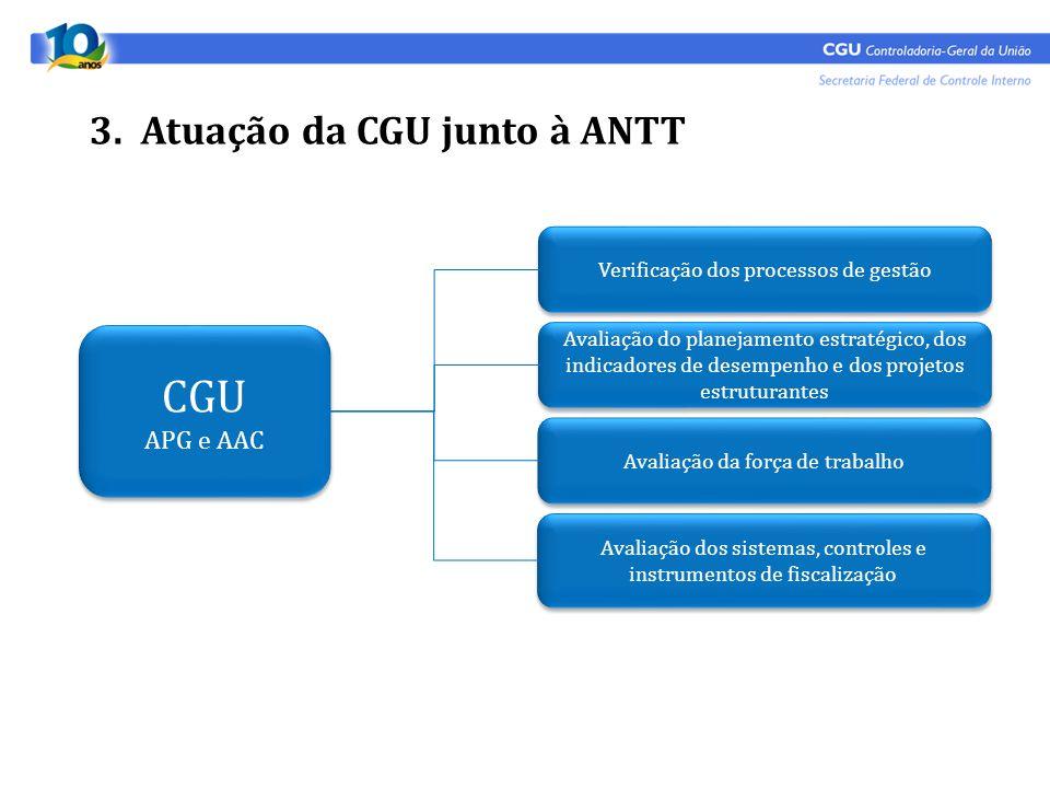 CGU 3. Atuação da CGU junto à ANTT APG e AAC