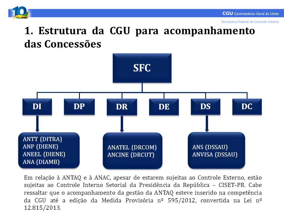1. Estrutura da CGU para acompanhamento das Concessões SFC