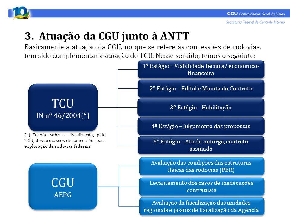 TCU CGU 3. Atuação da CGU junto à ANTT
