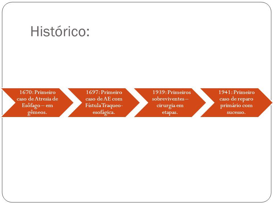 Histórico: 1670: Primeiro caso de Atresia de Esôfago – em gêmeos.