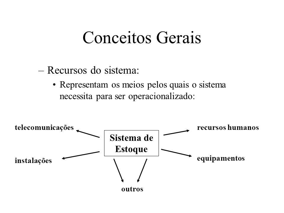 Conceitos Gerais Recursos do sistema: