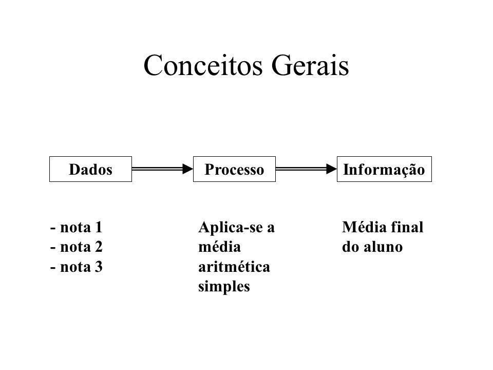 Conceitos Gerais Dados Processo Informação - nota 1 - nota 2 - nota 3