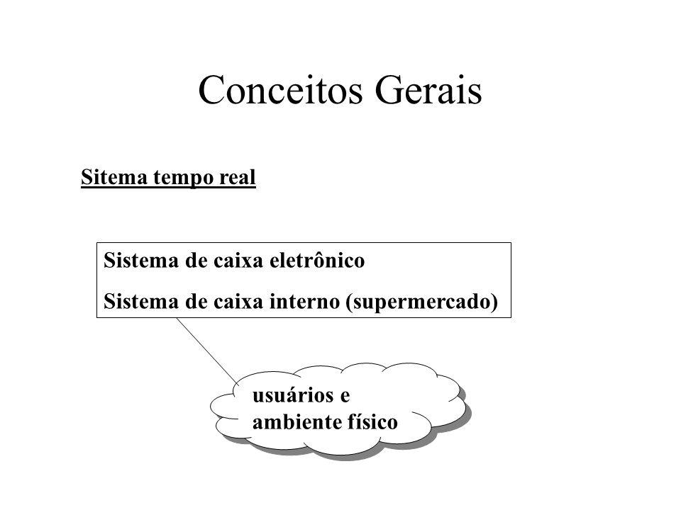 Conceitos Gerais Sitema tempo real Sistema de caixa eletrônico