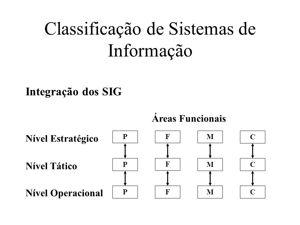 Classificação de Sistemas de Informação