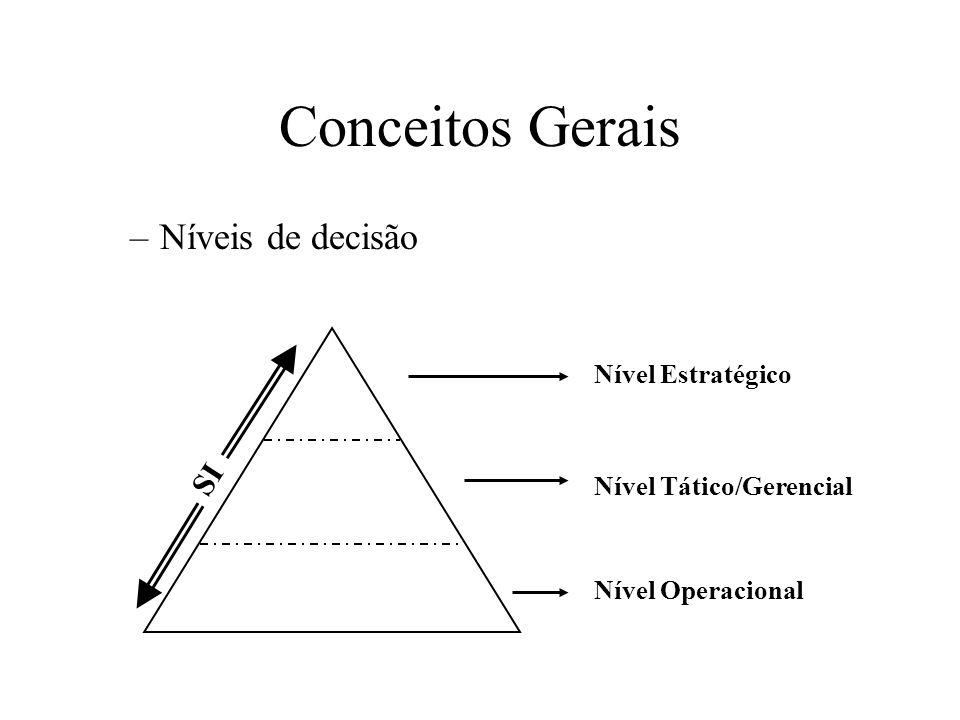Conceitos Gerais Níveis de decisão SI Nível Estratégico