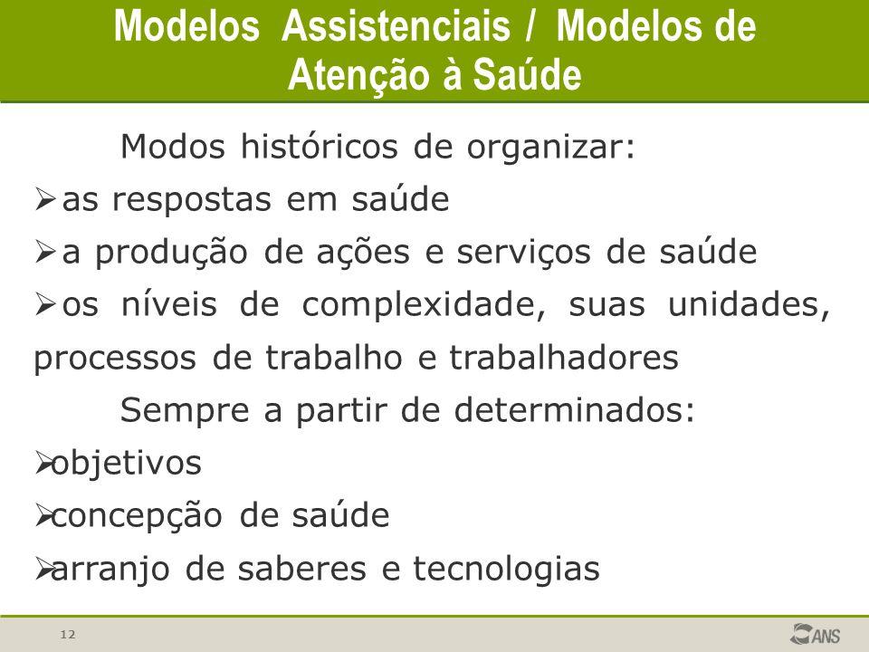 Modelos Assistenciais / Modelos de Atenção à Saúde