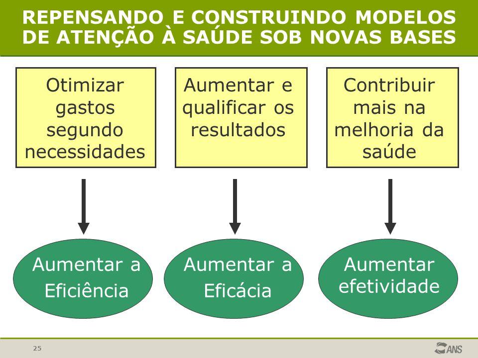 REPENSANDO E CONSTRUINDO MODELOS DE ATENÇÃO À SAÚDE SOB NOVAS BASES
