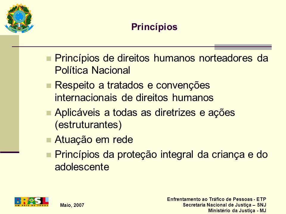 Princípios de direitos humanos norteadores da Política Nacional