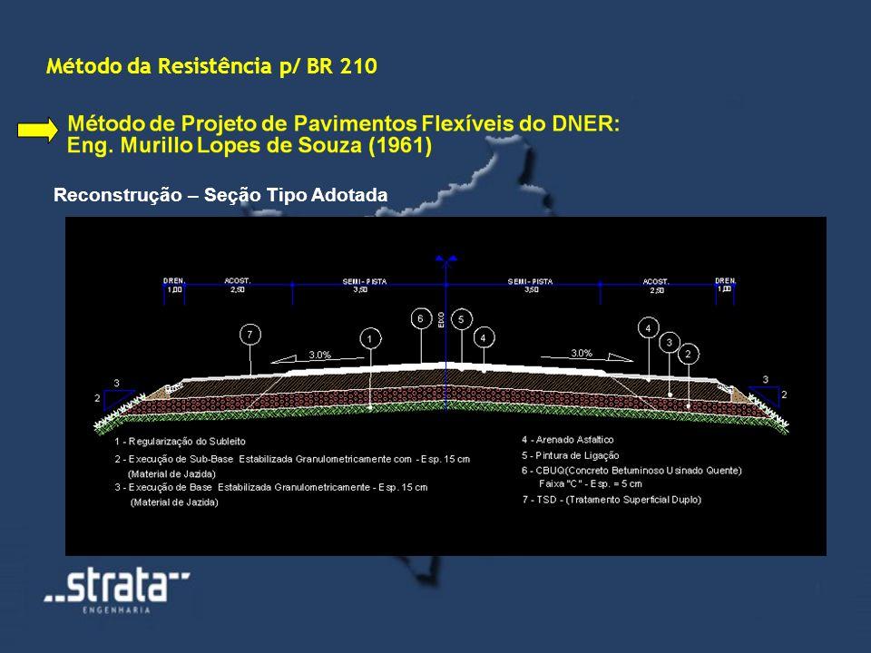 Método da Resistência p/ BR 210