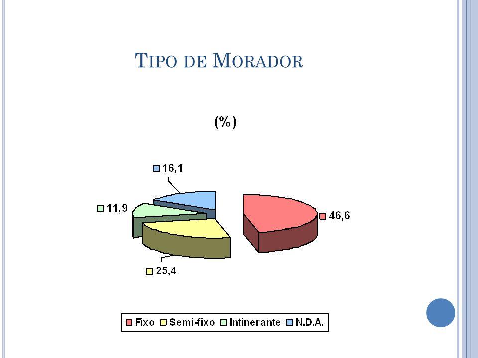 Tipo de Morador