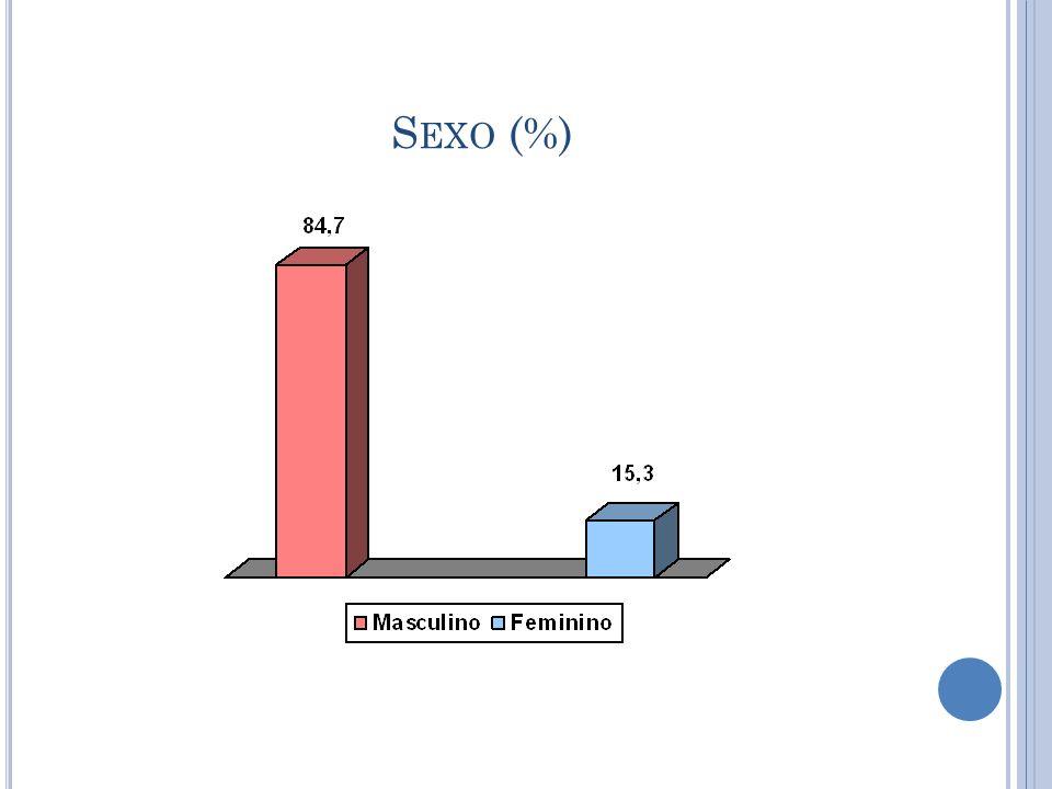 Sexo (%)