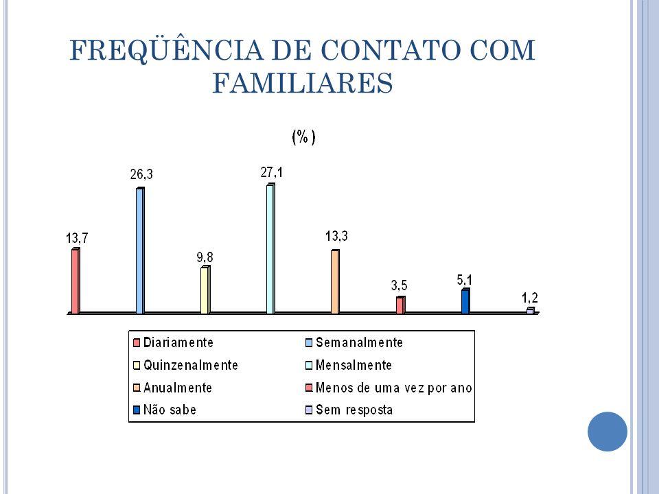 FREQÜÊNCIA DE CONTATO COM FAMILIARES