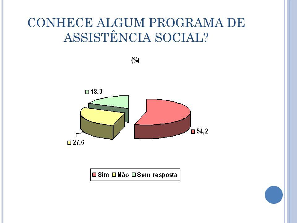 CONHECE ALGUM PROGRAMA DE ASSISTÊNCIA SOCIAL