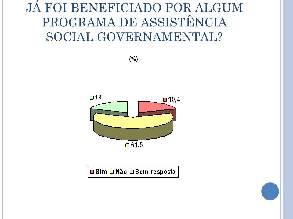 JÁ FOI BENEFICIADO POR ALGUM PROGRAMA DE ASSISTÊNCIA SOCIAL GOVERNAMENTAL