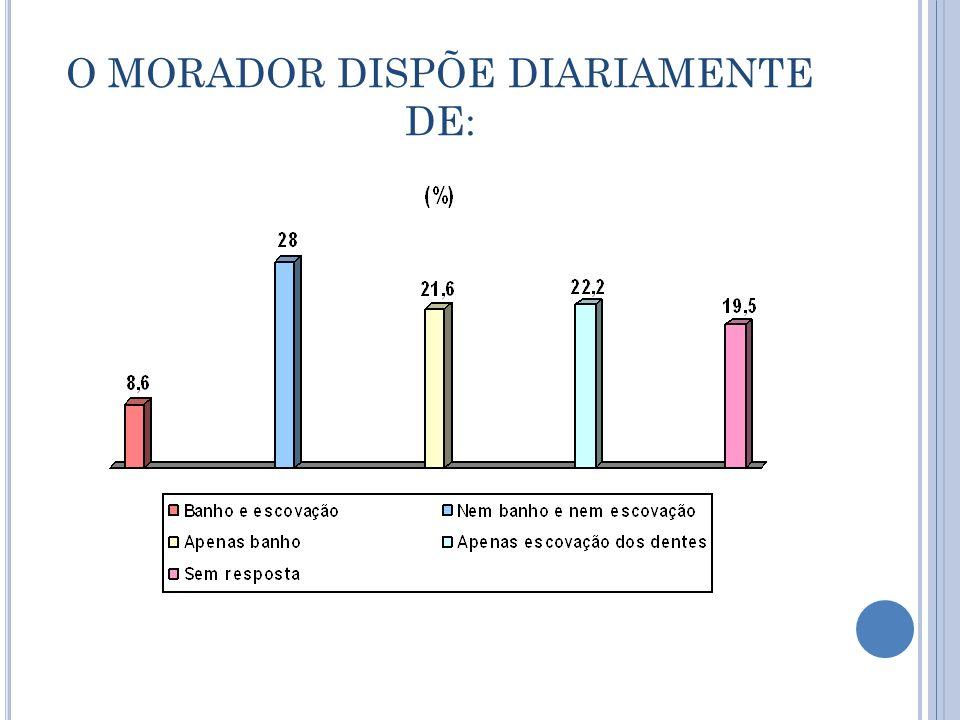 O MORADOR DISPÕE DIARIAMENTE DE: