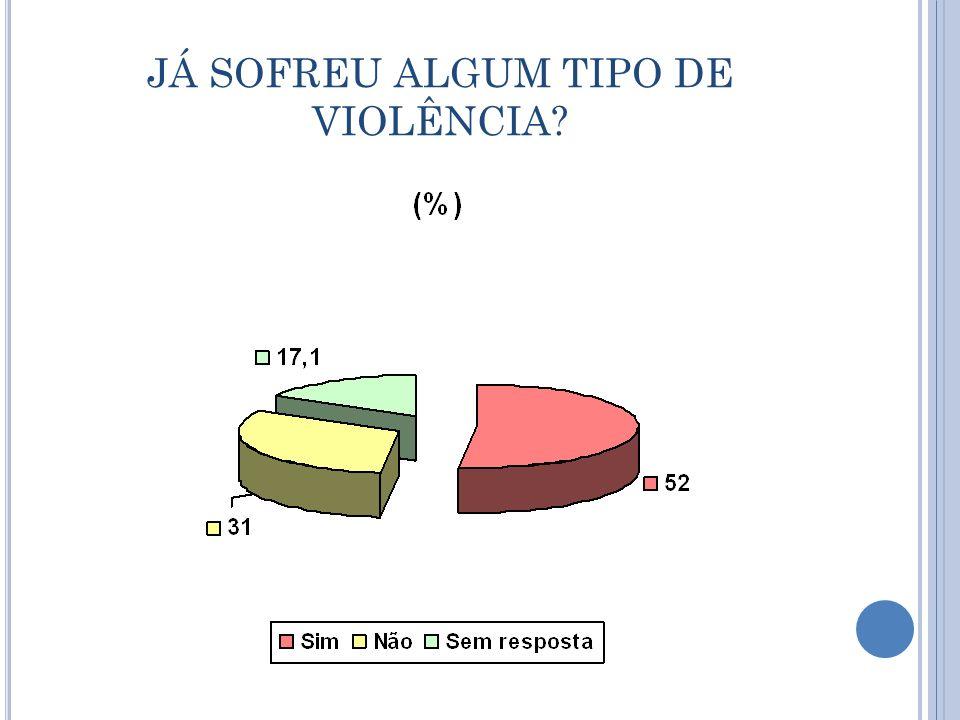 JÁ SOFREU ALGUM TIPO DE VIOLÊNCIA