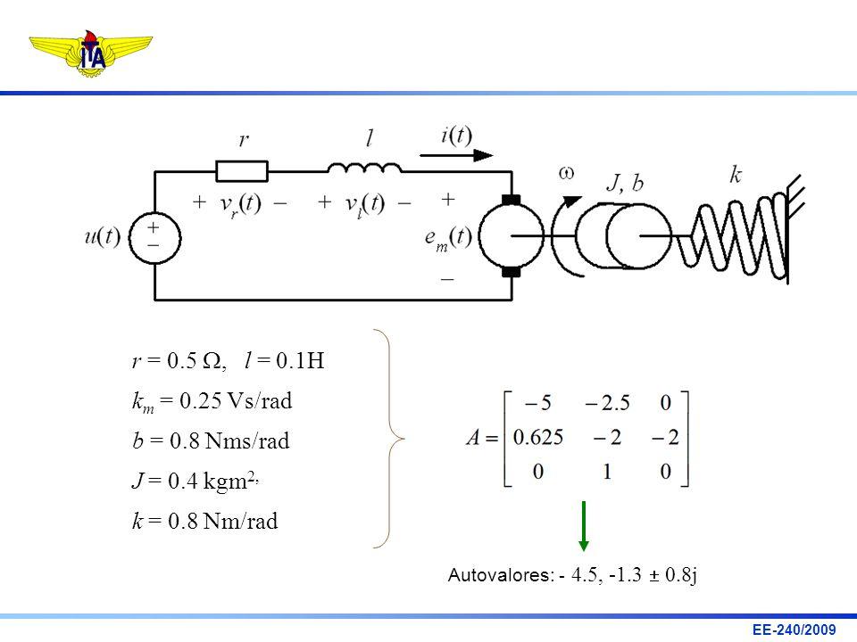 r = 0.5 W, l = 0.1H km = 0.25 Vs/rad b = 0.8 Nms/rad J = 0.4 kgm2,